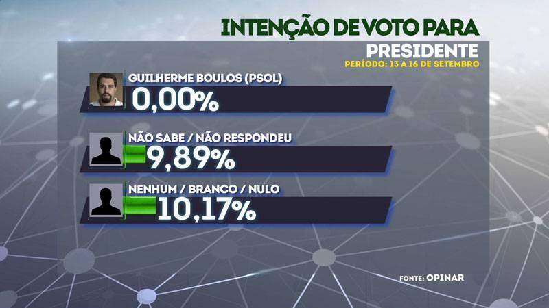 Fernando Haddad já tem 41% de votos no Piauí, revela Opinar