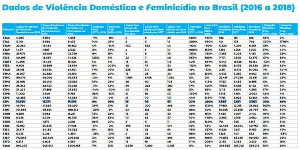 Casos pendentes de feminicídios cresceram 250% no Piauí em 3 anos