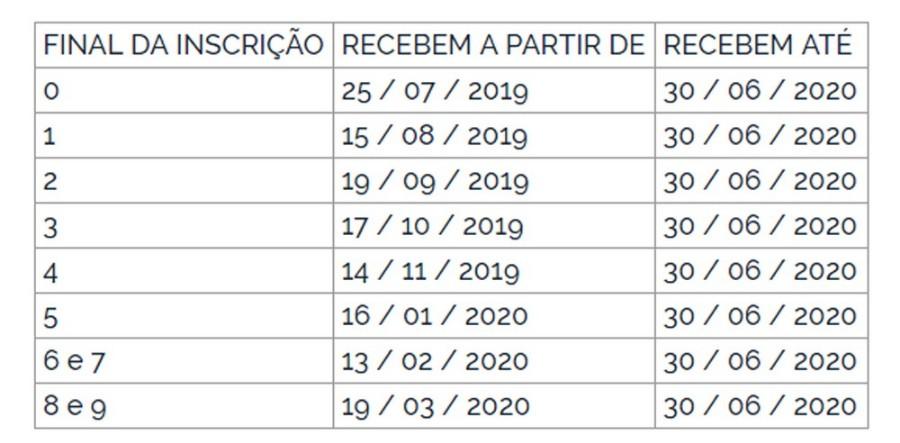 Divulgado a calendário do abono salarial PIS-PASEP 2019/2020