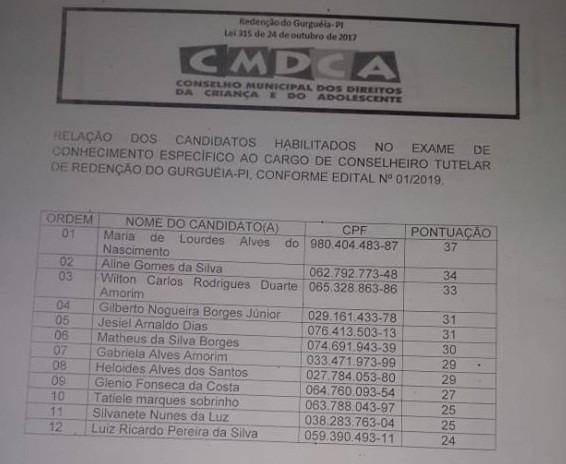 Redenção: Veja o resultado do teste escrito da eleição do Conselho Tutelar