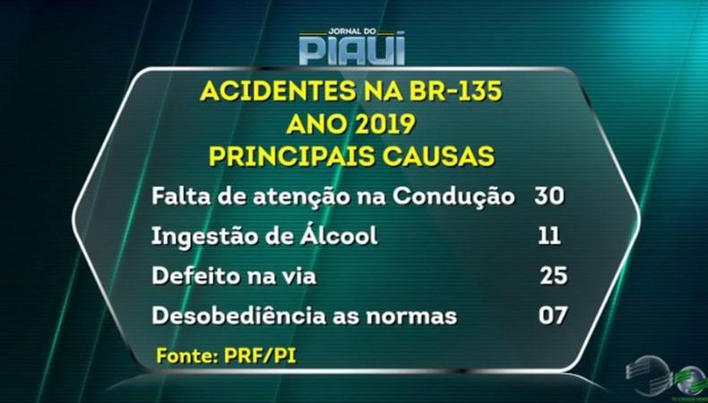Com mais acidentes letais, índice de mortes na BR-135 aumenta