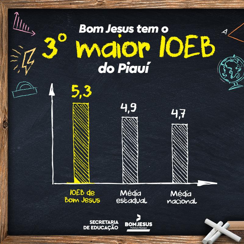 Piauí: Bom Jesus é o 3º melhor Índice de Oportunidades da Educação Básica