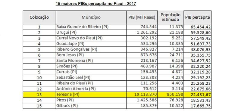 PIB de Currais cresceu 162,85% entre 2016 e 2017, segundo o IBGE