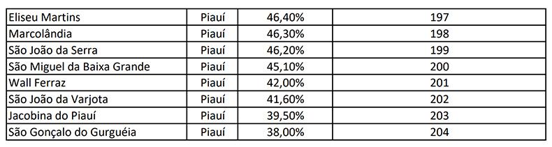 Índice de isolamento em São Gonçalo do Gurgueia é menor do Piauí
