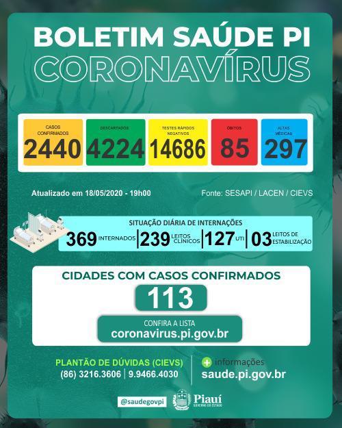 Uruçuí registra 2ª morte por Coronavírus; 85 em todo Piauí