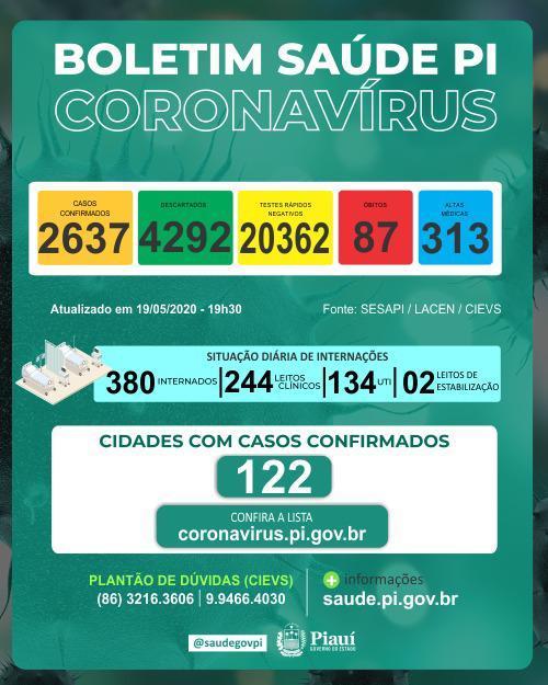 Piauí registra 197 casos em 24 horas e mais duas mortes por Covid