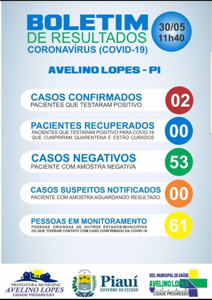 Avelino Lopes tem segundo caso confirmado de Covid-19