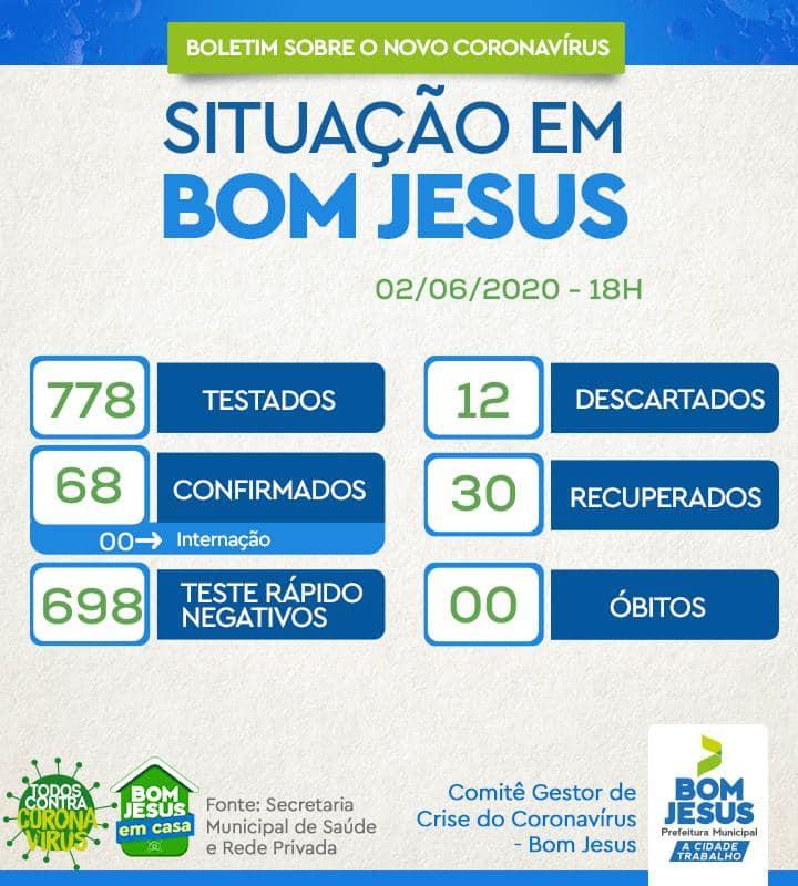 Covid: Bom Jesus chega a 68 casos e 30 recuperados