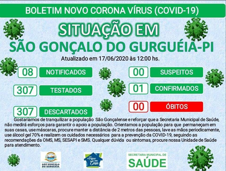 São Gonçalo do Gurguéia registra o 1º caso confirmado de Covid-19