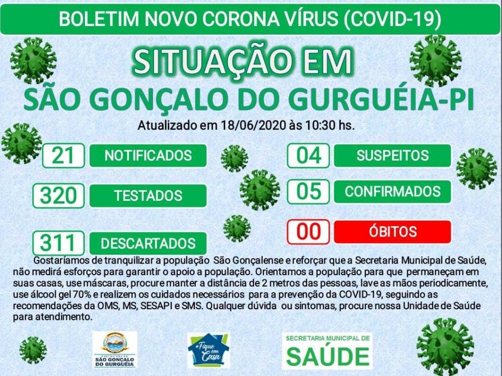 São Gonçalo tem mais 04 casos confirmados de Coronavírus