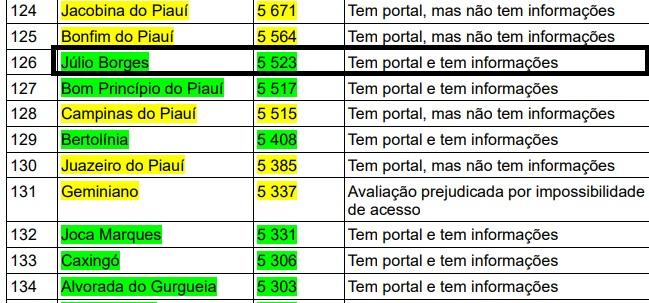 Coronavírus: Júlio Borges mostra transparência nos gastos públicos