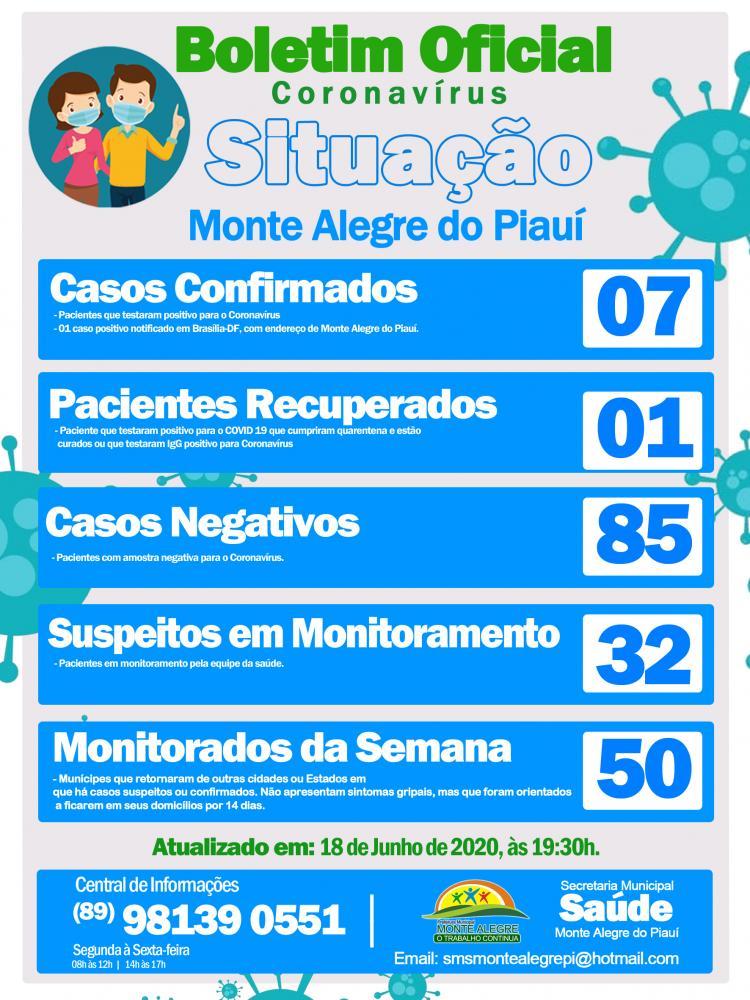Sobe para 07 o número de casos de Covid-19 em Monte Alegre