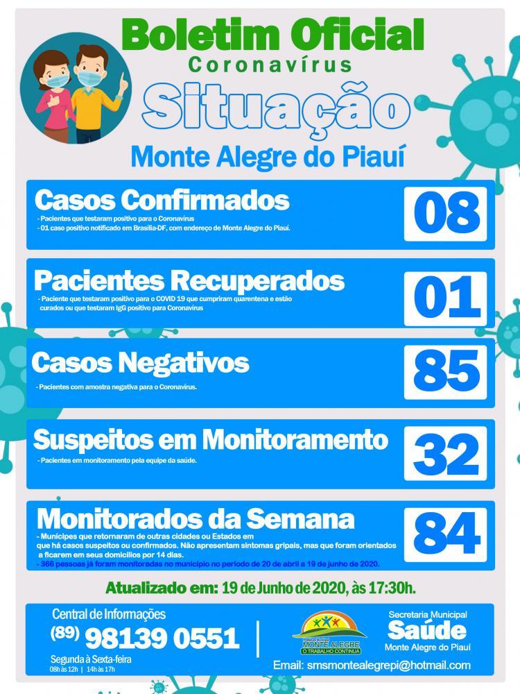 Monte Alegre registra mais um caso confirmado de Coronavírus