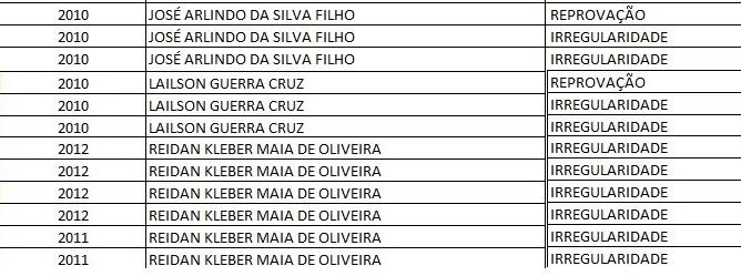 Ex-gestores de Curimatá estão na lista de inelegíveis do TCE