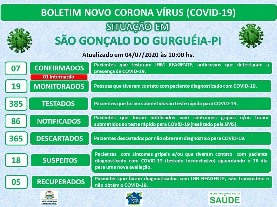 Bebê é internado com Covid-19 em São Gonçalo do Gurgueia