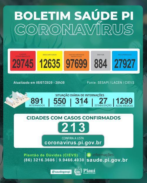 Piauí registra 30 novas mortes por covid e 1.334 casos