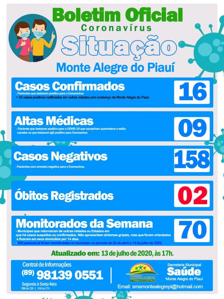 Covid: Aumenta o número de casos confirmados em Monte Alegre